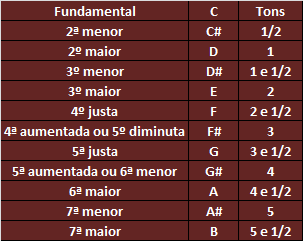 Classificação dos Intervalos - Como Formar Acordes Para Teclado e Piano e Aprender Para Toda Eternidade