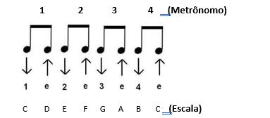 Colcheias metrônomo - Como Usar o Metrônomo Para Tocar Acelerando o Aprendizado No Tempo Certo