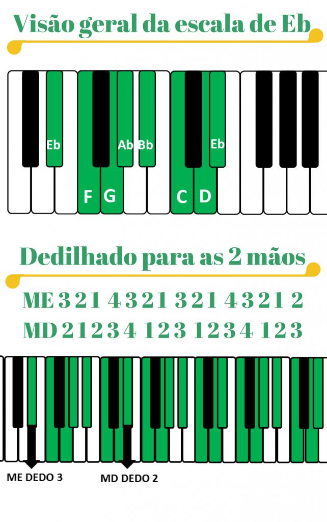 Cópia de A 1 642x1024 - Como Fazer as Escalas Para Teclado e Piano