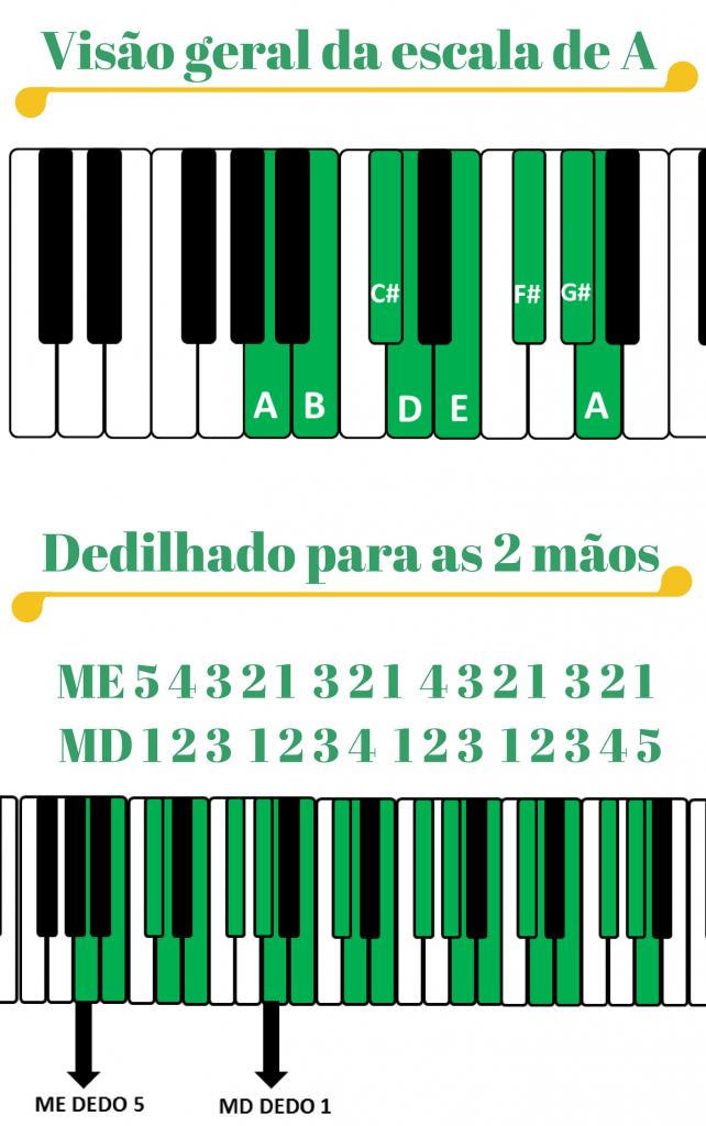 Cópia de A 642x1024 - Como Fazer as Escalas Para Teclado e Piano
