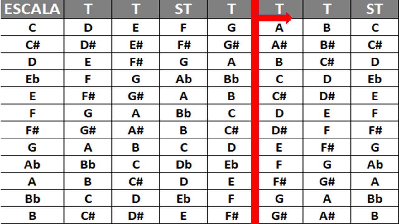 Exemplo de Estrutura de Escala Menor Natural Em Tabela