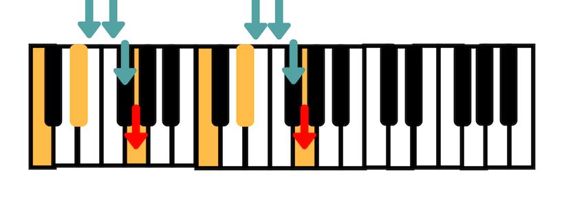 Acorde de dó menor para teclado