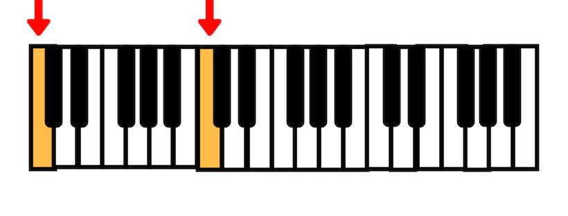 Aprendendo os acordes menores