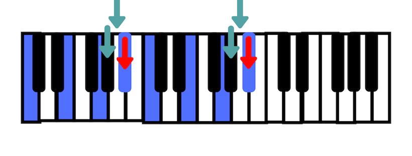 Dó com sétima menor para teclado