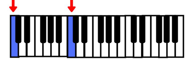 Montando os acordes no teclado com a nota dó
