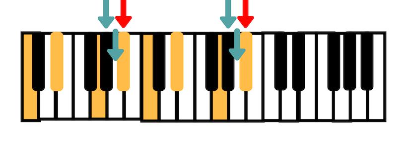 acorde no teclado de dó menor com sétima