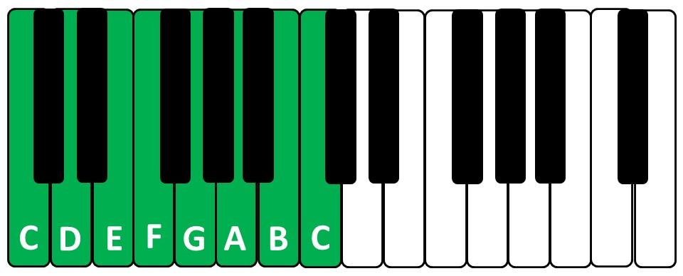 Escala de Dó Maior no teclado