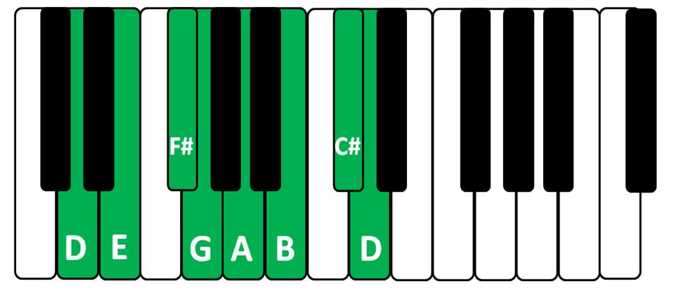 Desenho no teclado da Escala de Ré Maior