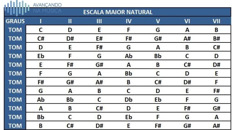 Tabela das escalas maiores naturais