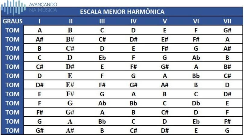 Tabela das escalas menores harmônicas