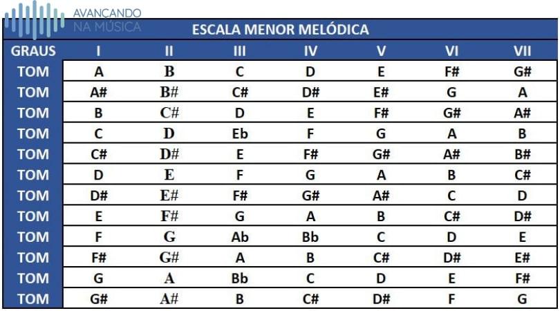 Tabela das escalas menores melódicas