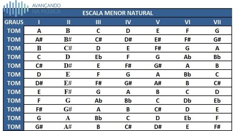 Tabela das escalas menores naturais