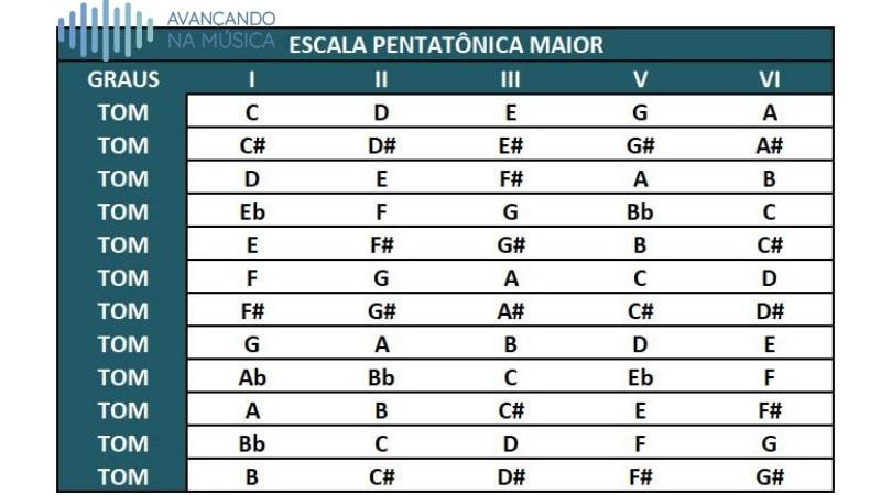 Tabela das escalas pentatônicas maiores