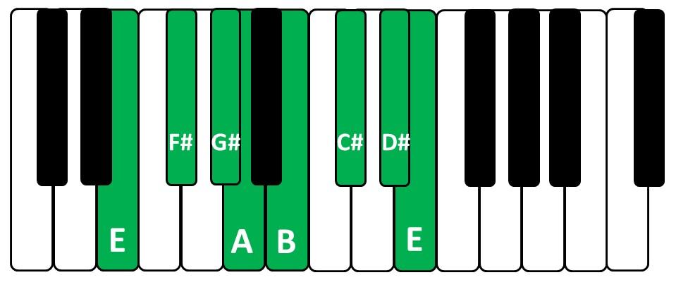 Escala de Mi Maior no teclado