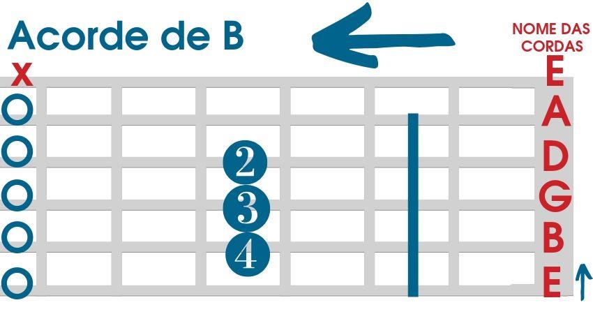 Acorde de B para violão