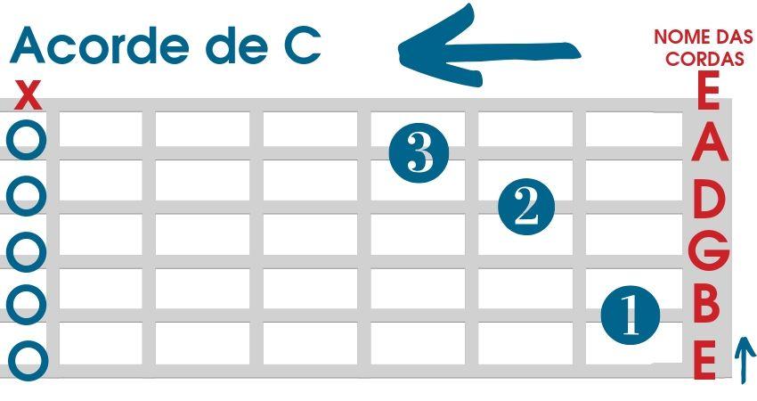 Acorde de C para violão