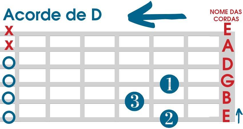 Acorde de D para violão