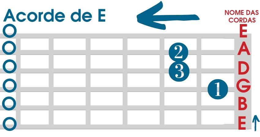 Acorde de E para violão