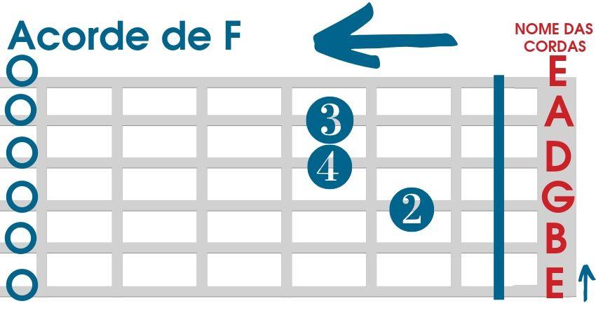 Acorde de F para violão