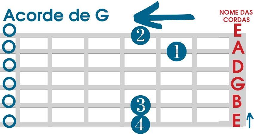 Acorde de G para violão