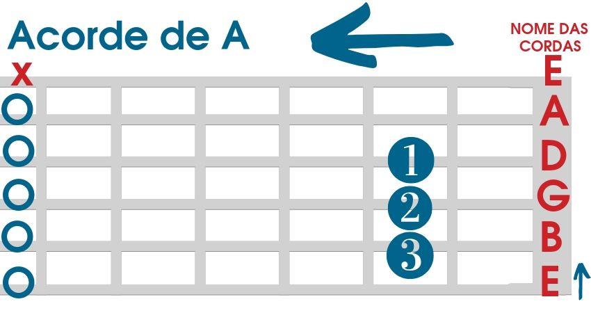 Acordes de A para violão