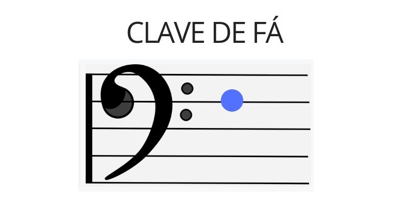 Desenho da clave de Fá em uma pauta