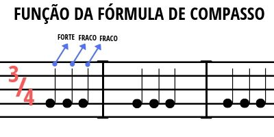 Função da fórmula de compasso na música