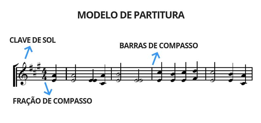 Modelo de uma compasso musical na partitura