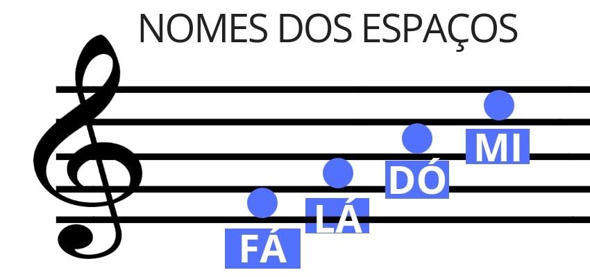 Notas musicais nos espaços clave de Fá