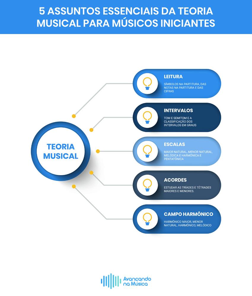 Infográfico 5 Temas essenciais da teoria musical para iniciantes