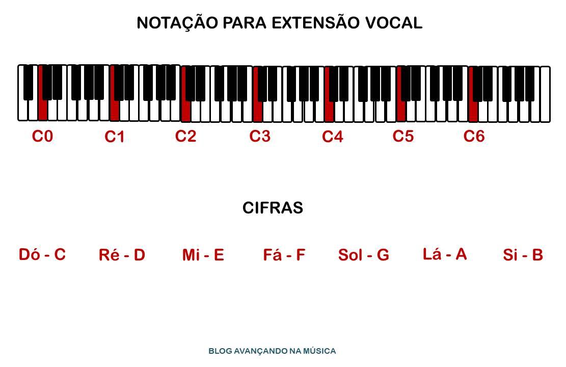 Notação para extensão vocal e cifras