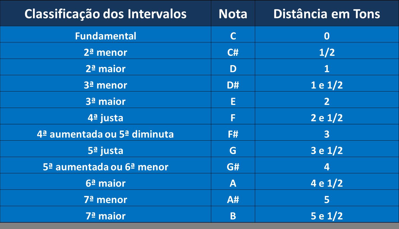 Tabela de classificação dos intervalos musicais em tons e graus
